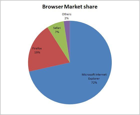 webbrowsers%20graph.jpg